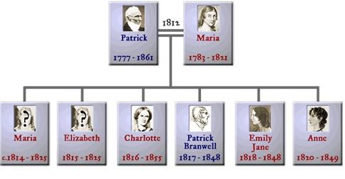 Brontë Family Tree